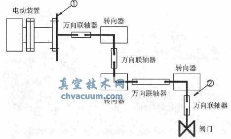 电动闸阀启动故障分析与处理