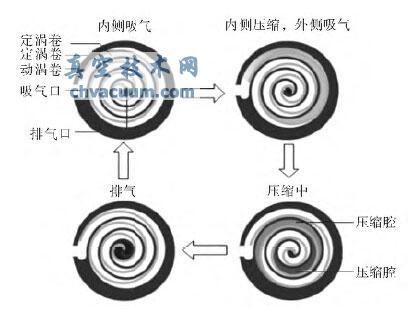 浮动式涡旋干泵的结构设计与特点