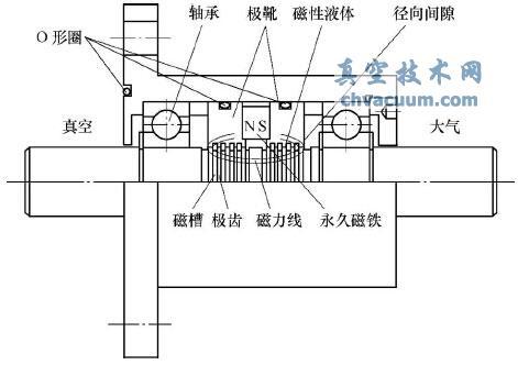 磁流体密封装置组成结构示意图