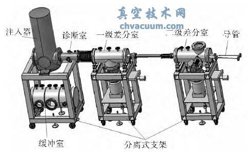 EAST高频弹丸注入装置真空系统设计
