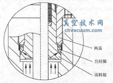 高温高压氧气截止阀的设计