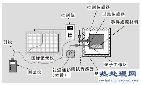 热处理炉系统精度测试及超差处理