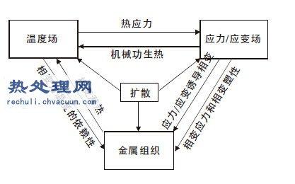 基于Deform-HT软件的齿轮热处理工艺数值模拟