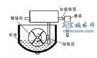 原油温度对丁腈橡胶溶胀及耐磨损性能的影响