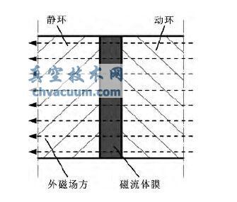 磁流体动压密封磁场发生器的设计及性能研究