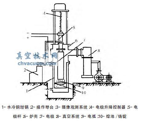 真空自耗电极电弧炉结构图