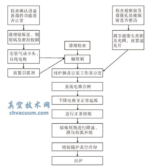 自耗电弧炉熔炼工艺流程图