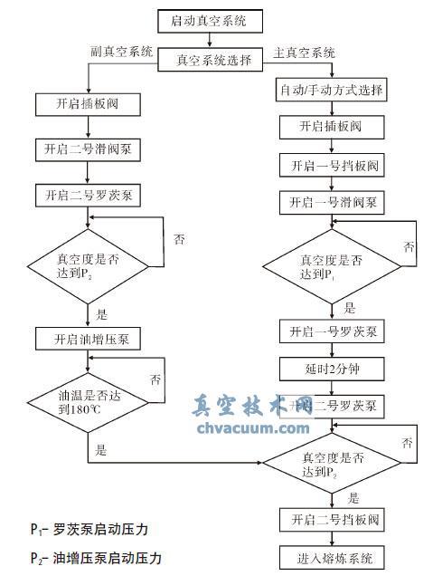真空系统工艺流程图