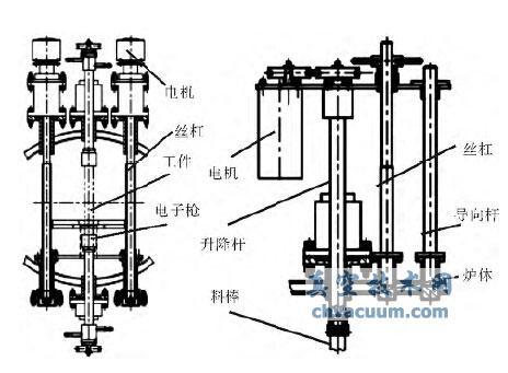 真空电子束悬浮区熔炉的研制