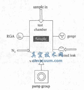 定容升压法测试装置原理图