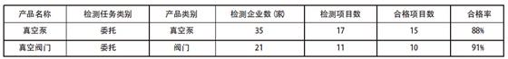 2014 年委托检测基本情况表