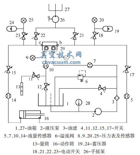 某型飞机发动机喷口电磁阀测试系统的设计
