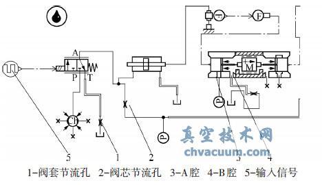 真空技术网 真空阀门 电磁阀    amesim软件是基于液压/机械系统的一图片
