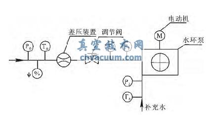 水环真空泵抽饱和空气体积流量的计算公式推导及应用