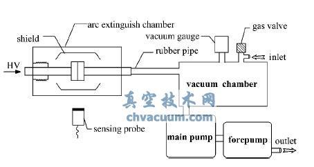 真空断路器真空度与电场电位关系研究