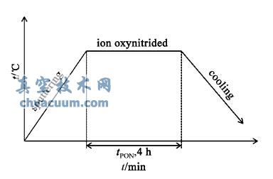 离子氮氧共渗工艺流程图