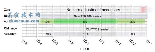 真空计升级体验之TTR真空变送器