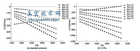 真空条件下硫蒸气的从头算分子动力学模拟