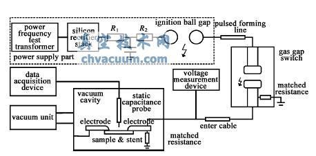 真空中纳秒脉冲下绝缘子表面电荷积聚和消散特性的研究
