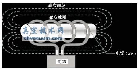真空感应熔炼技术的发展及趋势