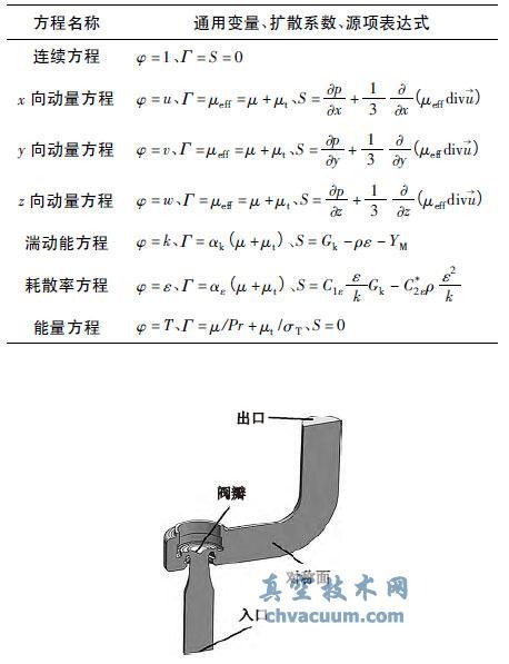 安全阀升力曲线的数值模拟与试验研究