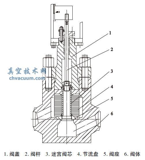 最小流量调节阀液体动力噪声理论预测分析