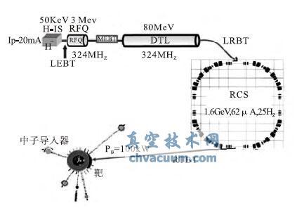 CSNS 总体布局图