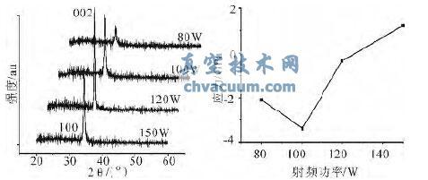 射频磁控溅射法ZnO薄膜制备工艺的优化