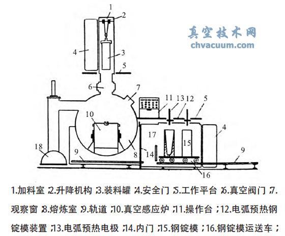 间歇作业式真空感应熔炼炉结构简图