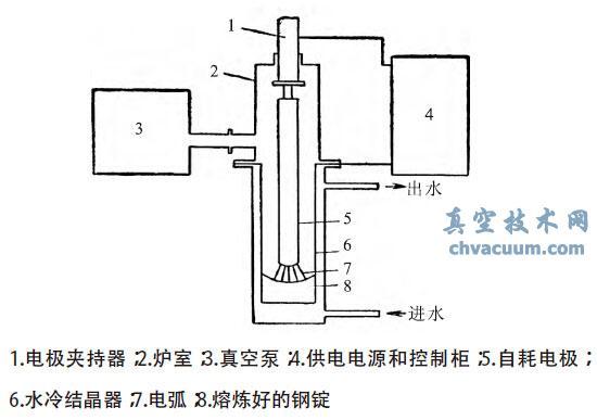 真空自耗电弧炉结构示意图