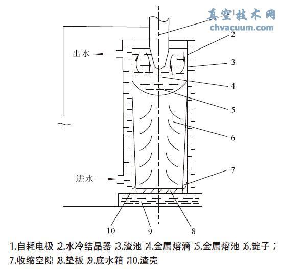 电渣炉工作原理示意图