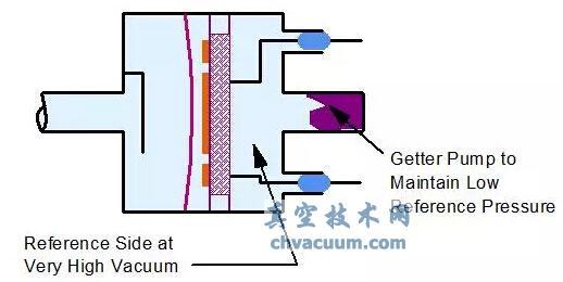 真空计升级体验之CTR真空变送器