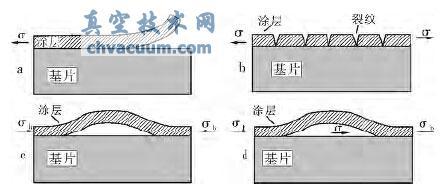 残余应力导致涂层失效典型形式