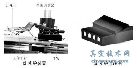 一种自封装技术制备PMMA微流控通道方法研究