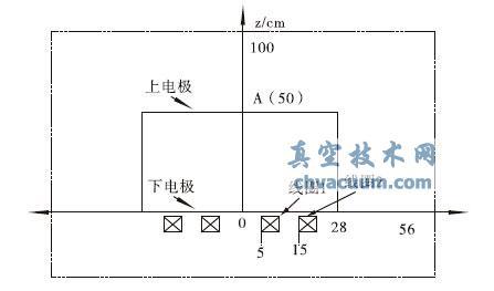 磁控溅射系统中线圈的位置图