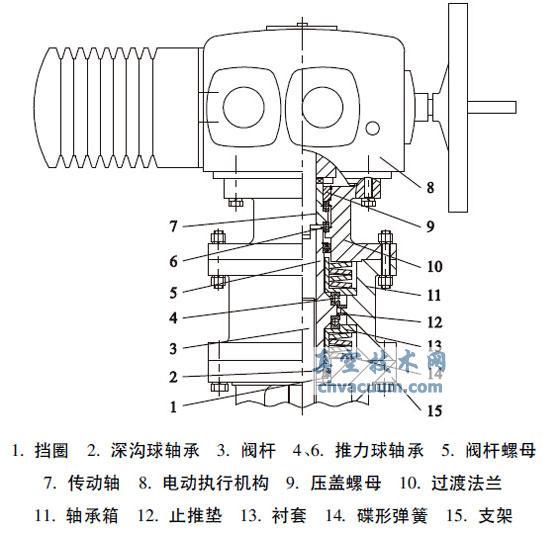 电动阀门缓冲装置设计