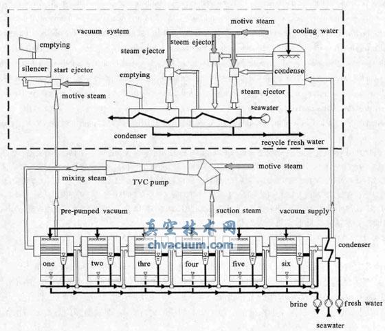 6 效LT-MED 海水淡化装置工艺流程图