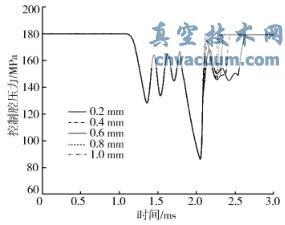 一种高压共轨喷油器控制阀设计研究