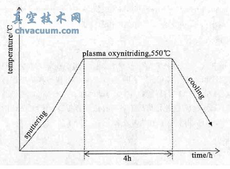 离子氧氮共渗工艺流程图
