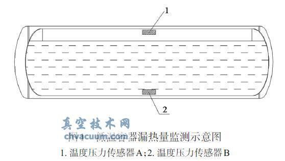 在用LNG低温龙8国际pt娱乐官网绝热容器漏热量监测