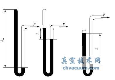 闭式U型管真空计