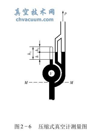 压缩式真空计的结构与工作原理