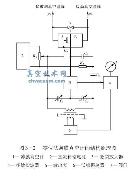 它由电容式薄膜规管,测量电桥电路,直流补偿电源,低频振荡器,低频放大