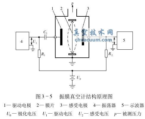 振膜真空计结构原理图
