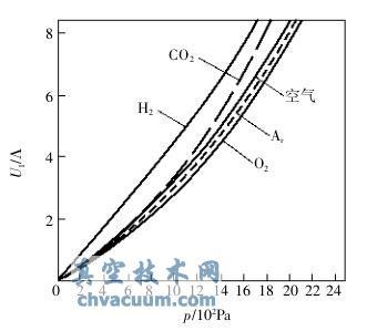 一些气体的校准曲线