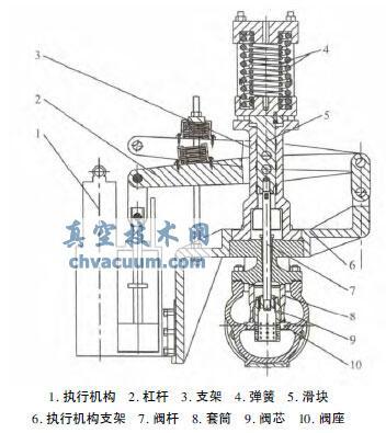侧装给水泵汽轮机切换阀
