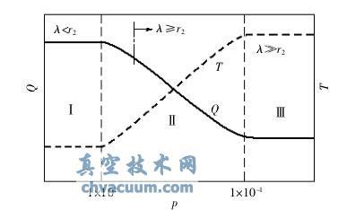 热传导量Q与压力p的关系