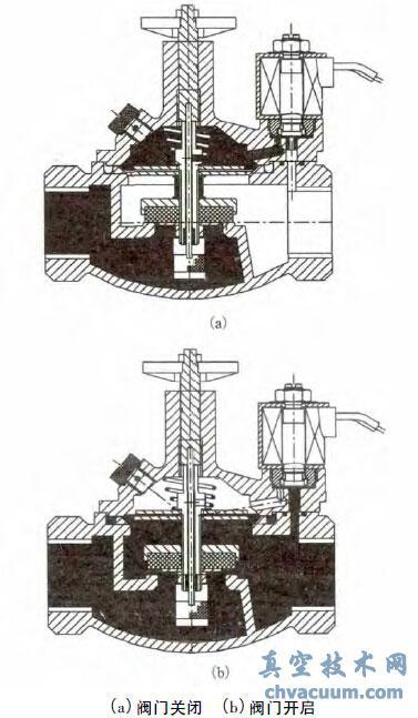 先导式电磁隔膜阀的设计