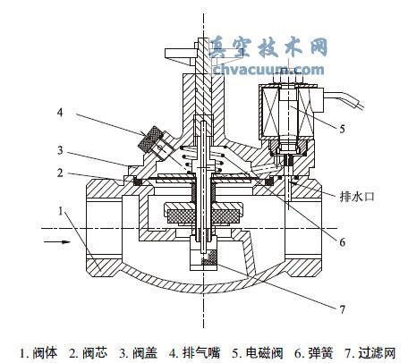 先导式电磁隔膜阀