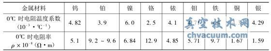 一些金属的电阻温度系数和电阻率